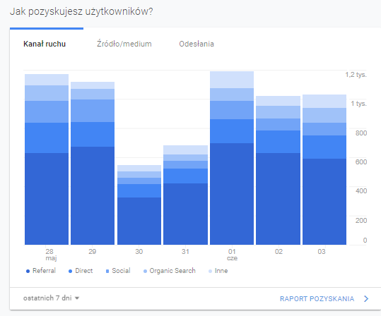 Kanały Google Analytics - blog