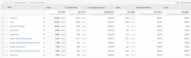 zachowanie w google analytics - efektywność contentu
