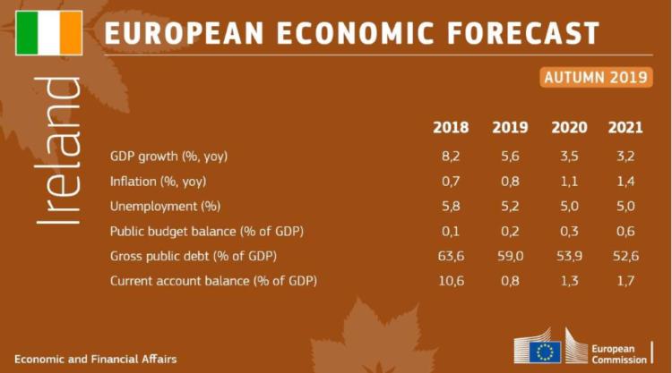 Brexit- Irish economy