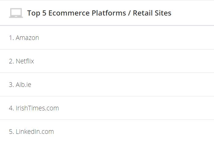 Platformy e-commerce w Irlandii