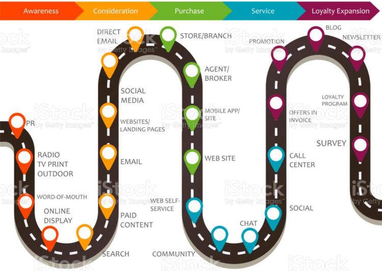 Punkty styku z marką - Customer Journey Map