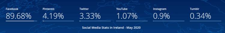 Social media in Ireland