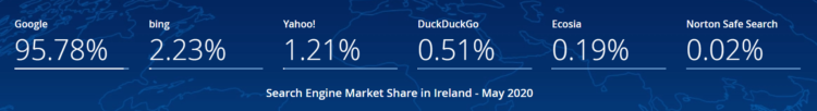 Search engines in Ireland