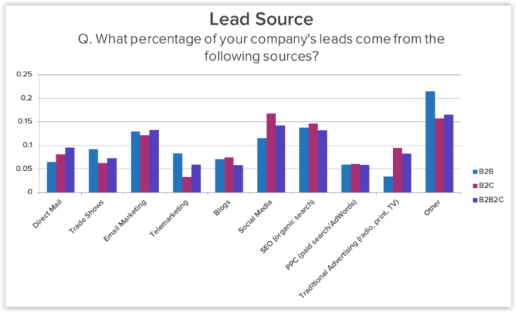 increasing number of leads with SEO