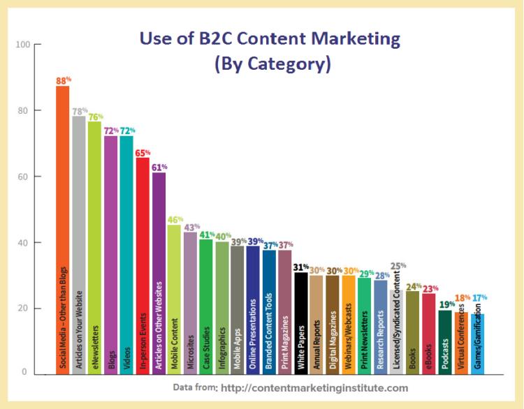 Content marketing dla B2C