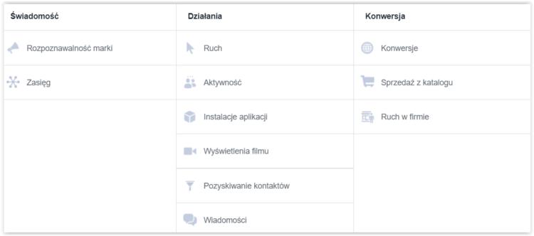 Cele reklamowe Facebook
