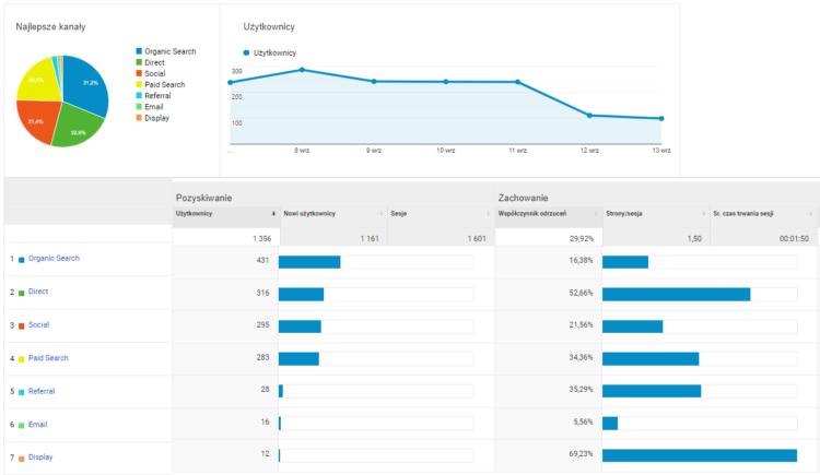 Google Analytics - przegląd