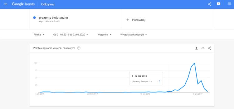 """Google Trends - fraza """"prezenty świąteczne"""""""