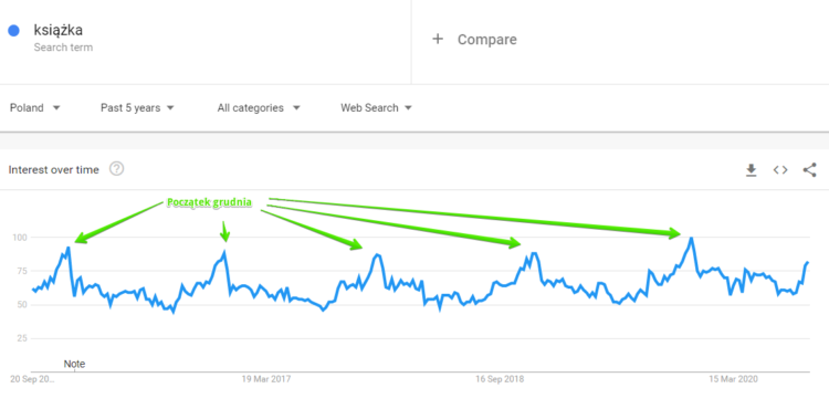 """Słowo kluczowe """"książka"""" w Google Trends"""
