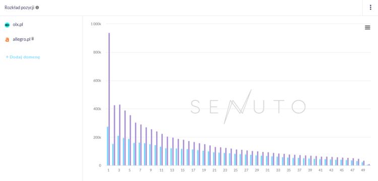 Rozkład pozycji Senuto