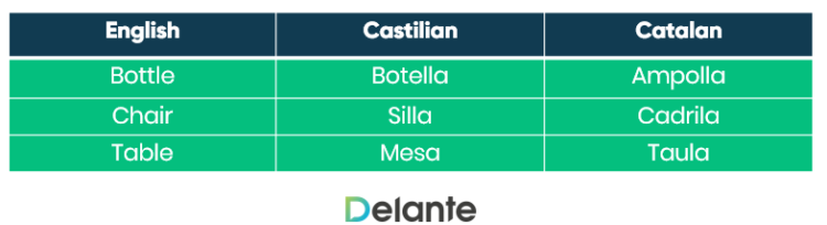 Differences between Castillian and Catalan
