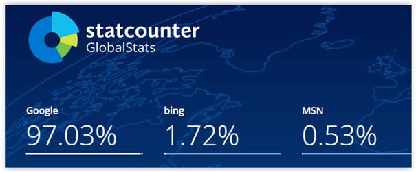 najpopularniejsze wyszukiwarki na świecie