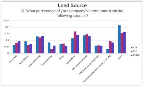 wpływ seo na leady