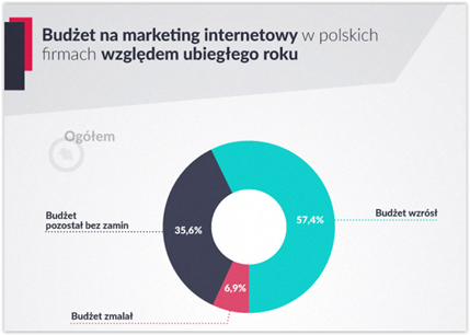 budżet na marketing internetowy w polskich firmach