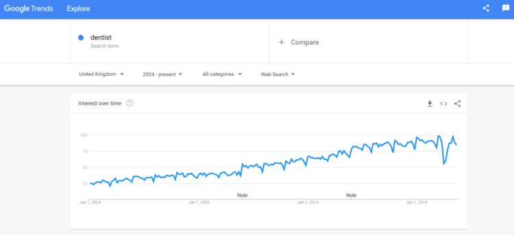 Keyword Research Tools Google Trends