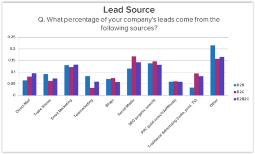 SEO lead sources