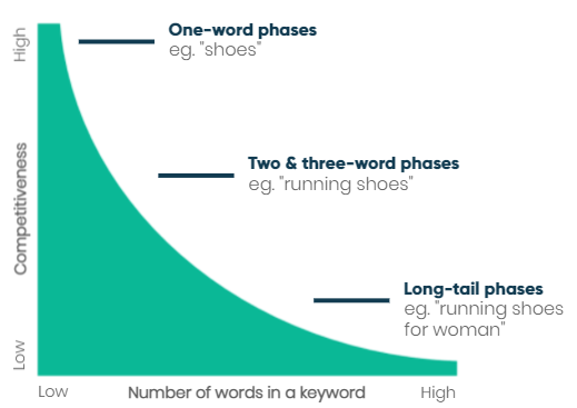 long tail keywords competitiveness
