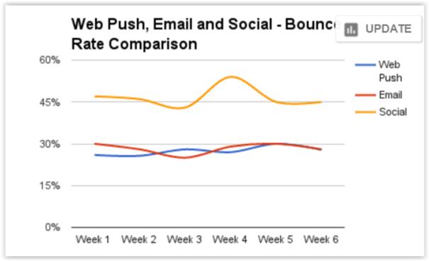 pop-upy wpływ na bounce rate