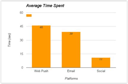 powiadomienia web push - czas na stronie