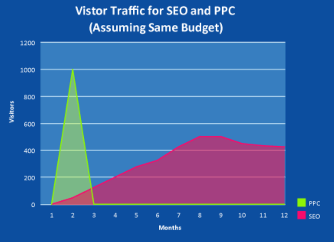 Seo and PPC effects comparison