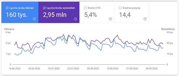 wykres widoczności google search console