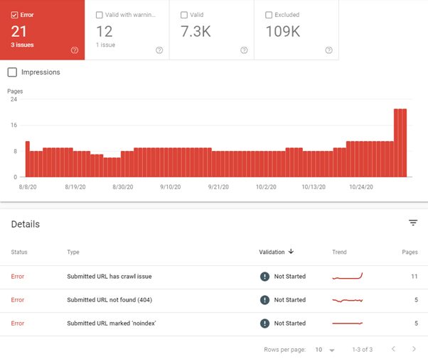 Indexation report Google Search console