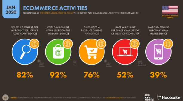 klienci e-commerce usa