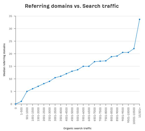 link building strategies stats correlation between backlinks and organic traffic