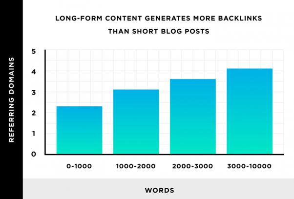 link building statistics long term content
