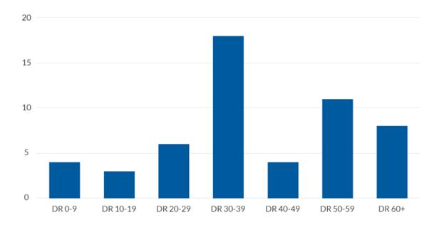 link building trends expensive backlinks