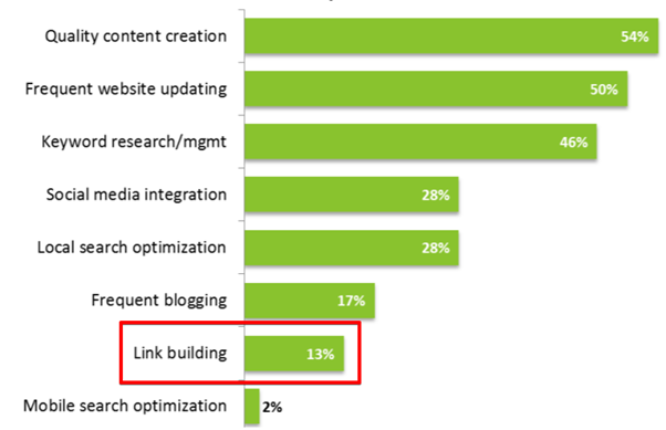 link building the most effective SEO tactic