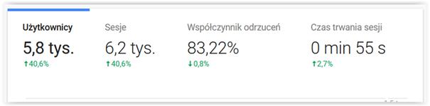kpi dla e-commerce a bounce rate