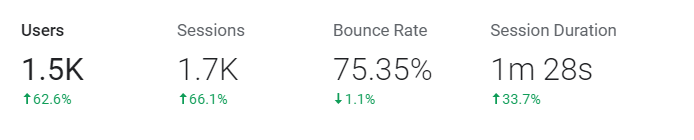 e-commerce kpis bounce rate