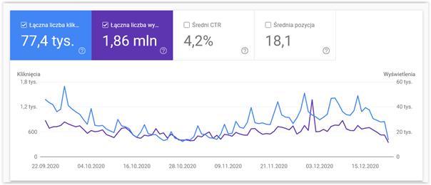 search console analiza działań seo