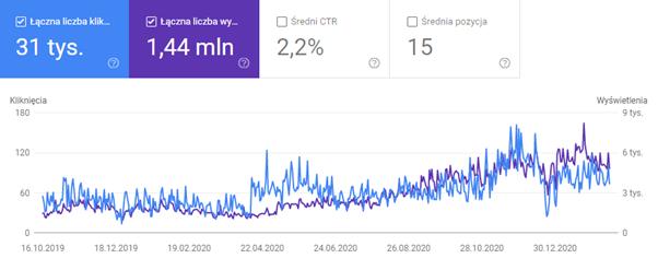 Case study SEO - wyświetlenia w Google