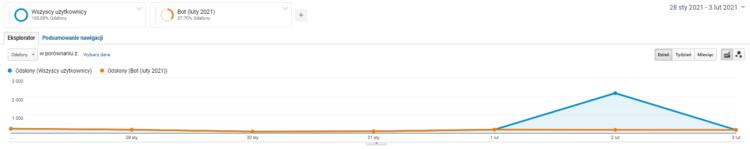 GOogle analytics - segmentacja