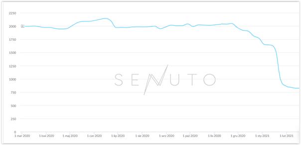 data driven seo a senuto