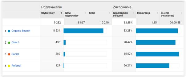 google analytics przegląd