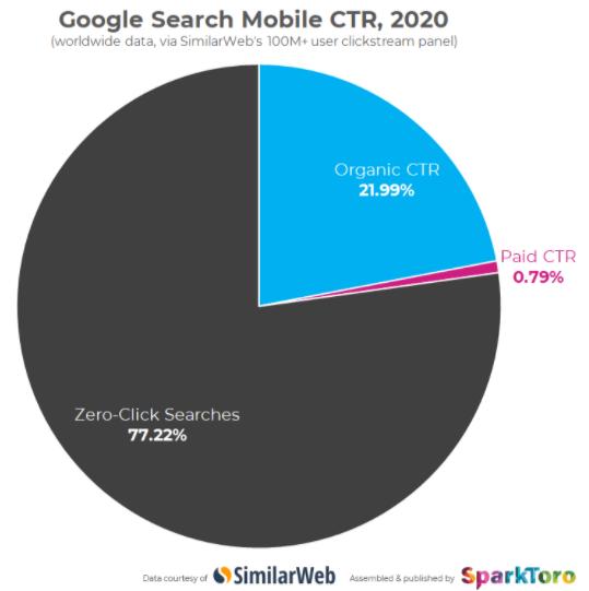 Mobile - wyszukiwania bez klikania