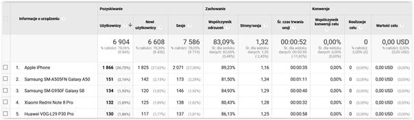 ruch mobilny google analytics
