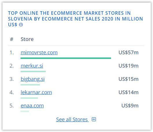 rynek e-commerce a pozycjonowanie na słowenii