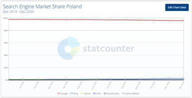 wyszukiwarki internetowe w Polsce