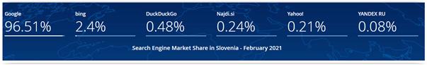 wyszukiwarki a pozycjonowanie na słowenii
