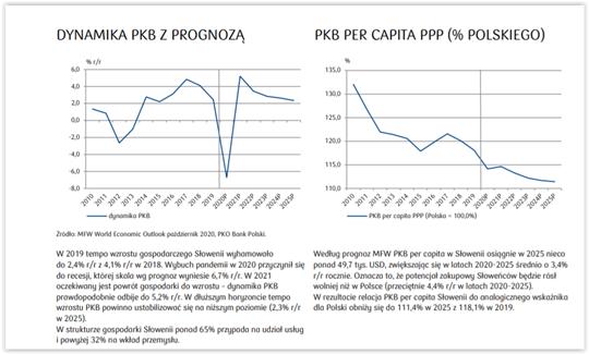 wzrost gospodarczy słowenia
