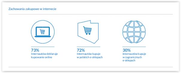 zachowania zakupowe w internecie a pozycjonowanie stron usługowych