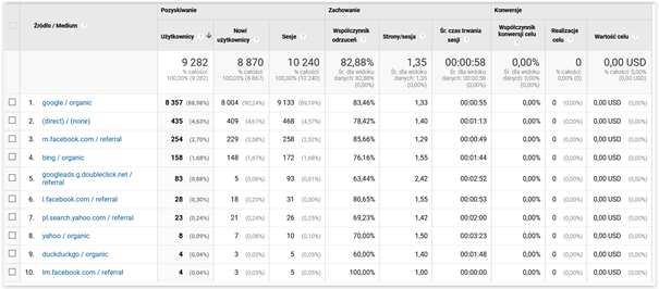 źródło i medium google analytics
