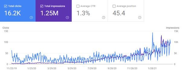 Wzrost widoczności strony - case study seo