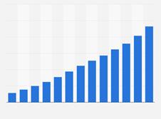 wzrost obrotu e-commerce we francji