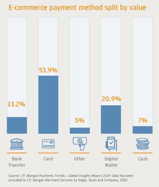 najpopularniejsze formy płatności e-commerce francja