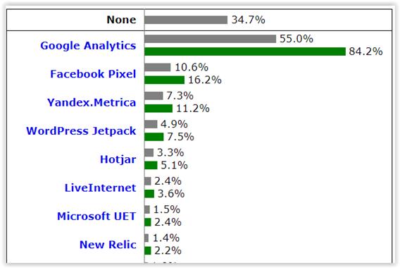 google analytics a analiza ruchu na stronie